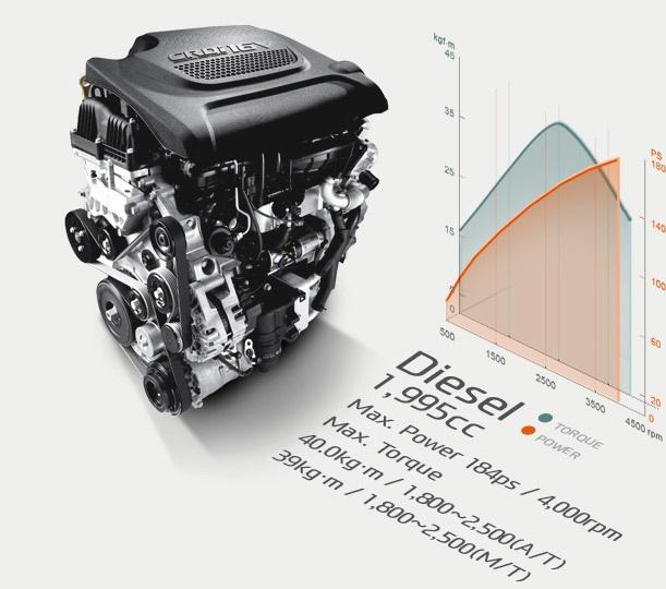 Преимущества CRDI двигателя