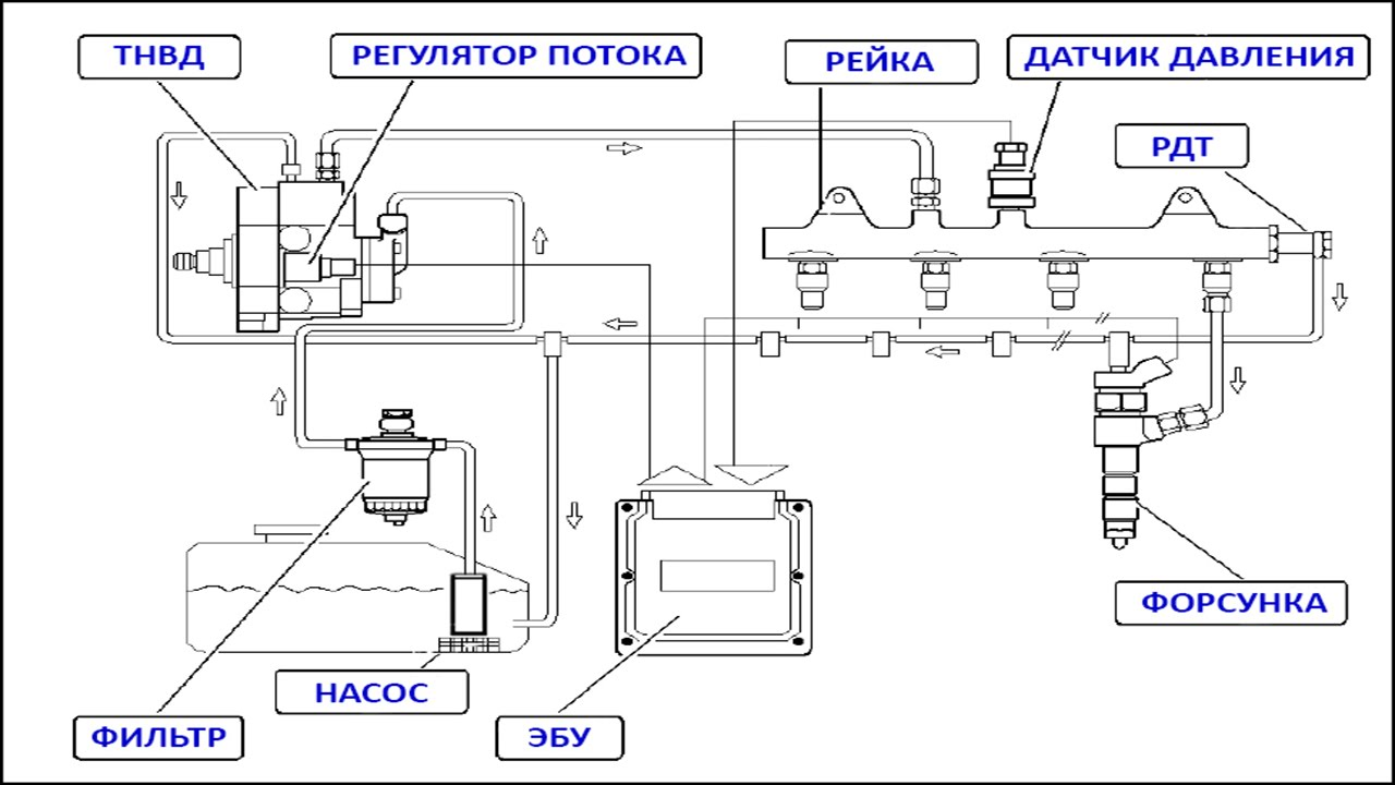 Топливная система common rail