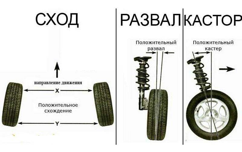 Что такое развал и схождение колес